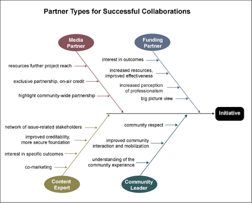 Identifying Partners Graphic
