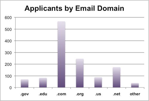 Applicants by Email Domain