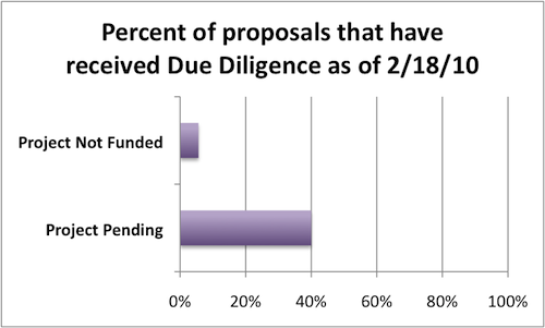 BTOP Due Diligence Percentages