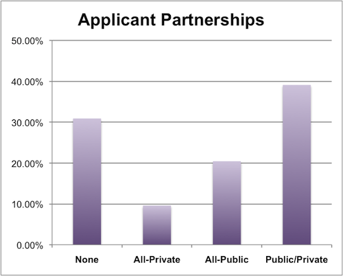Applicant Partnerships